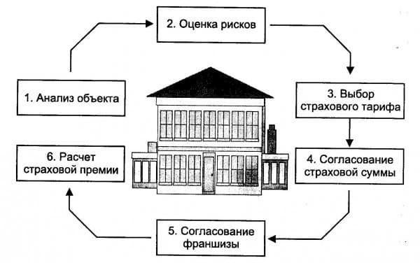 застраховать квартиру от пожара
