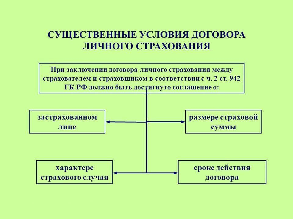 Виды страхования в РФ. Обязательные и добровольные