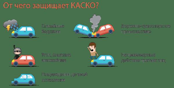 Стоимость страховки от угона автомобиля, смотреть калькулятор КАСКО от угона и где выгоднее застраховать авто от угона