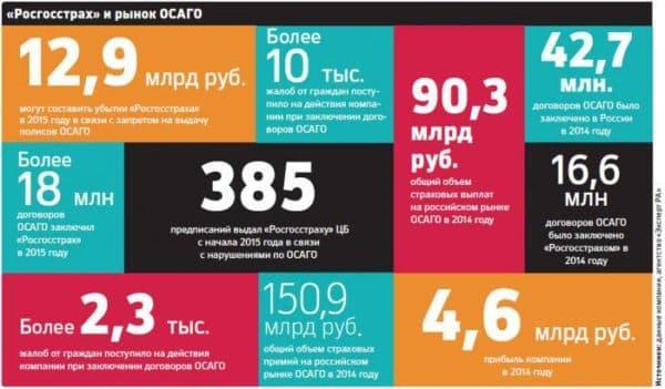 Комментарии руководства Росгосстраха после получения предписаний Центрального Банка России Источник: http://strpls.ru/?p=5050&preview=true
