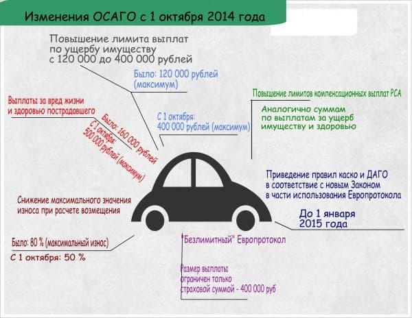 застраховать автомобиль осаго без страхования жизни