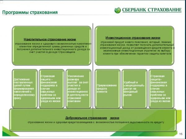 список аккредитованных страховых компаний сбербанка