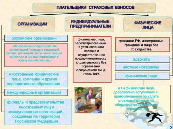 фз об основах обязательного социального страхования