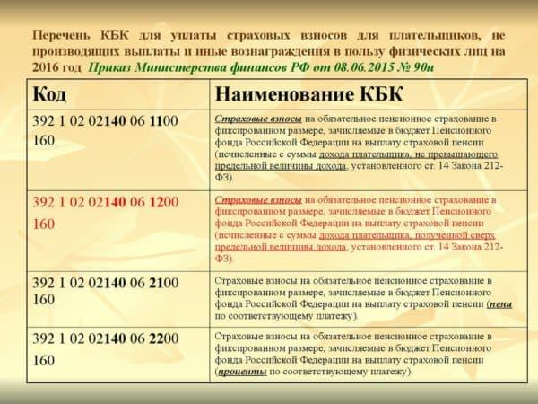 положение о фонде социального страхования российской федерации